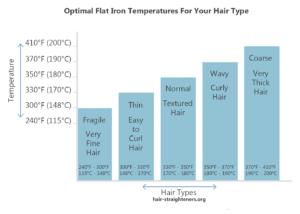 Hair Straightener Temperature Guide